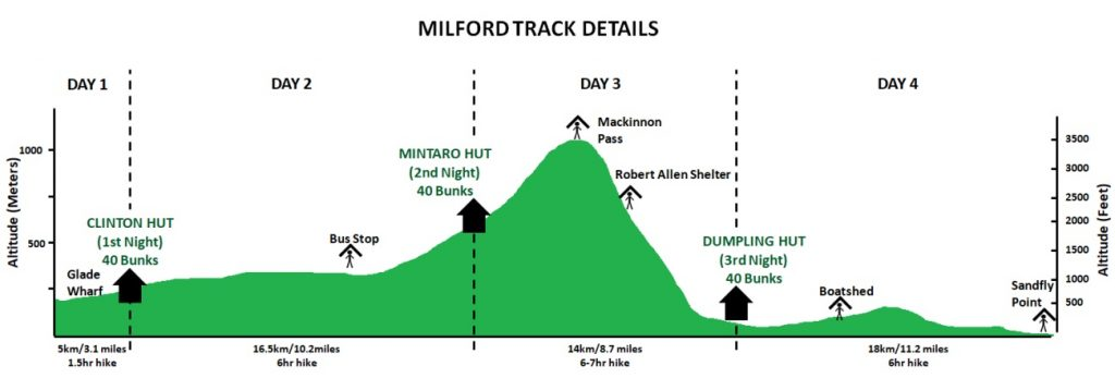 Milford Track - New Zealand - Altitude