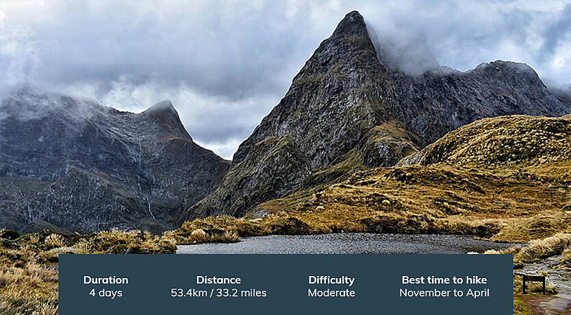 Milford Track - New Zealand - Overview