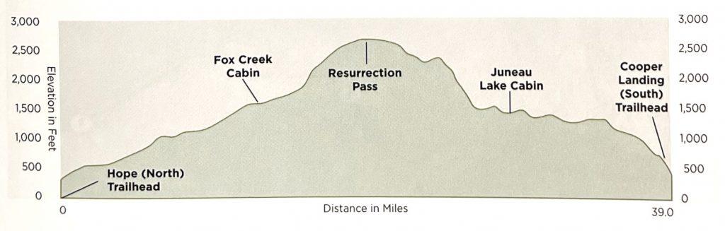 Resurrection Pass - Alaska - Elevations